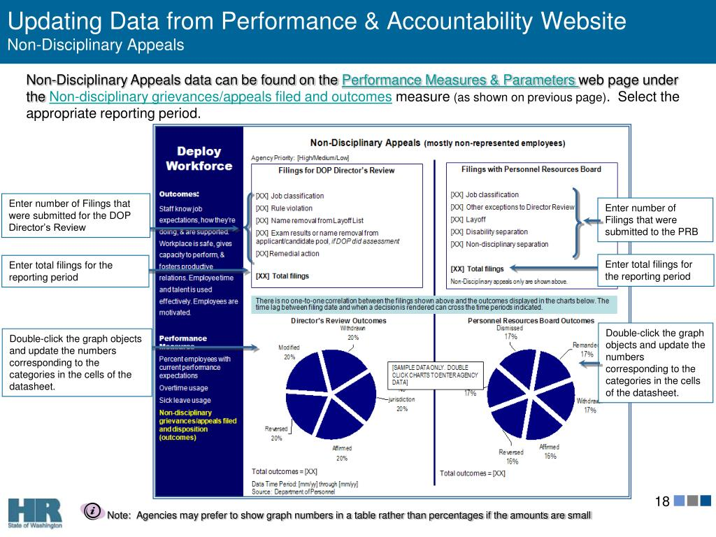 Updating Data from Performance & Accountability Website