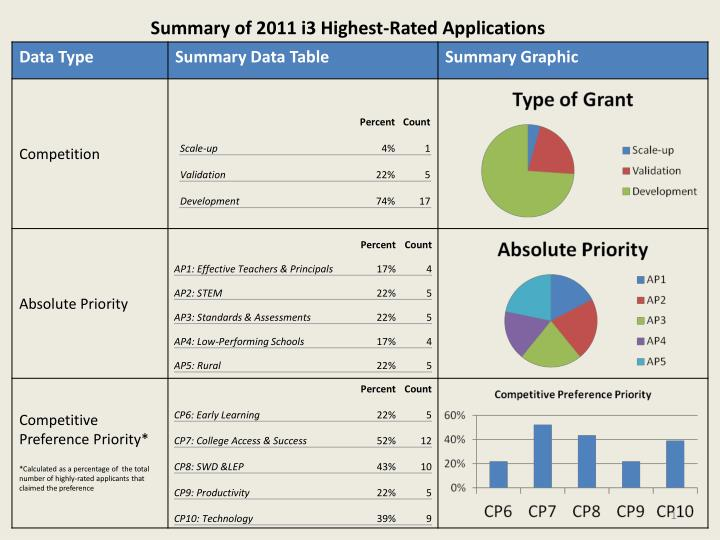 Summary of 2011 i3 Highest-Rated Applications