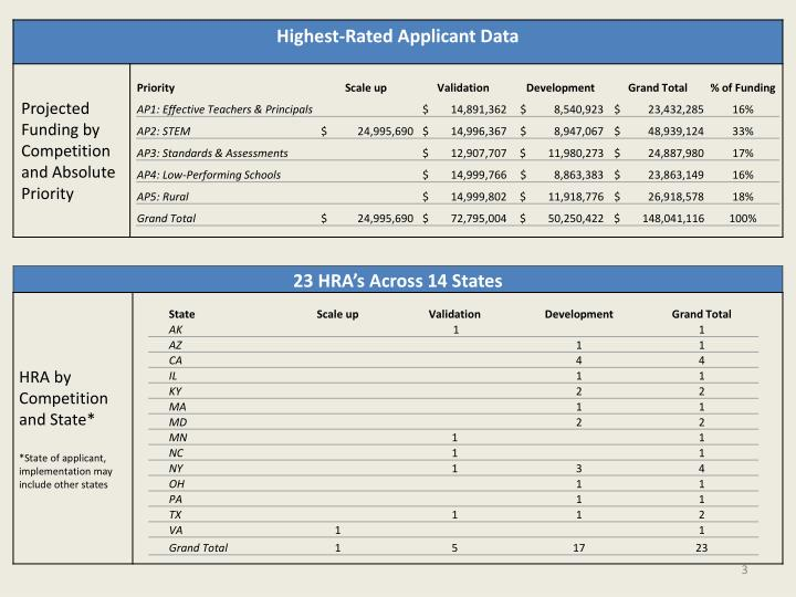 Summary of 2011 i3 highest rated applications
