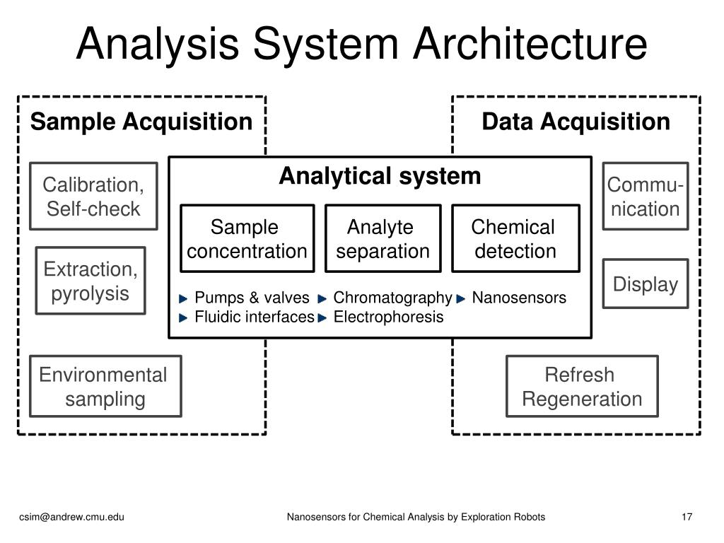 Analysis System Architecture