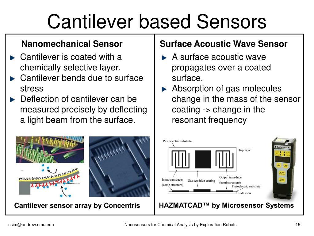Cantilever based Sensors