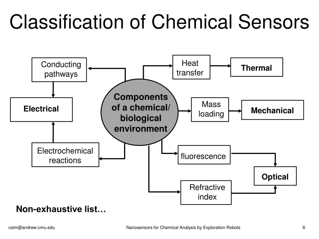 Classification of Chemical Sensors
