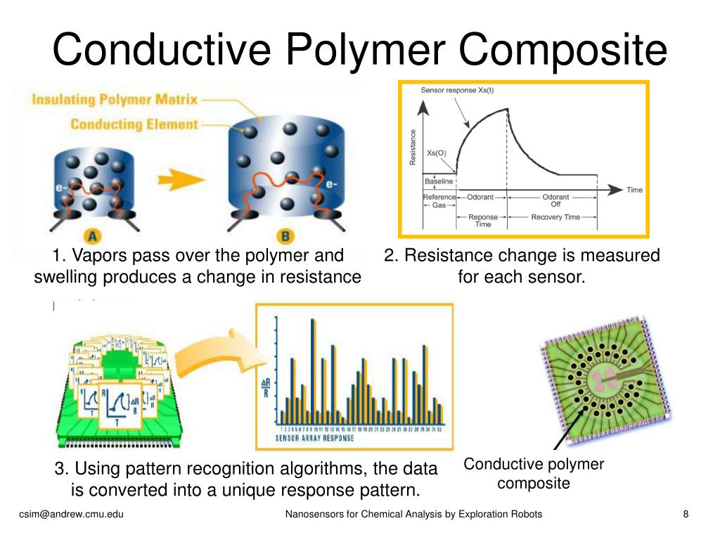 Conductive Polymer Composite