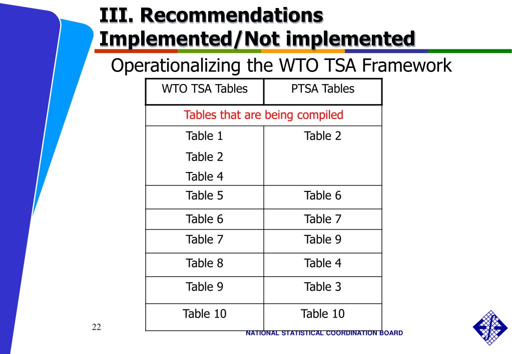 III. Recommendations