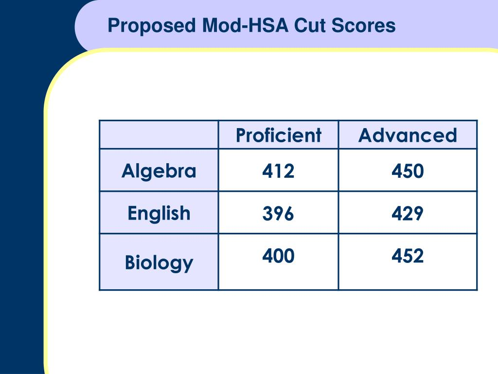 Proposed Mod-HSA Cut Scores