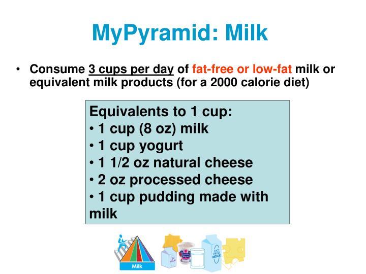 MyPyramid: Milk