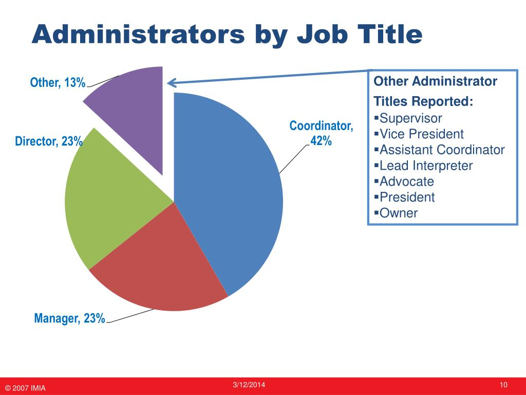 Administrators by Job Title