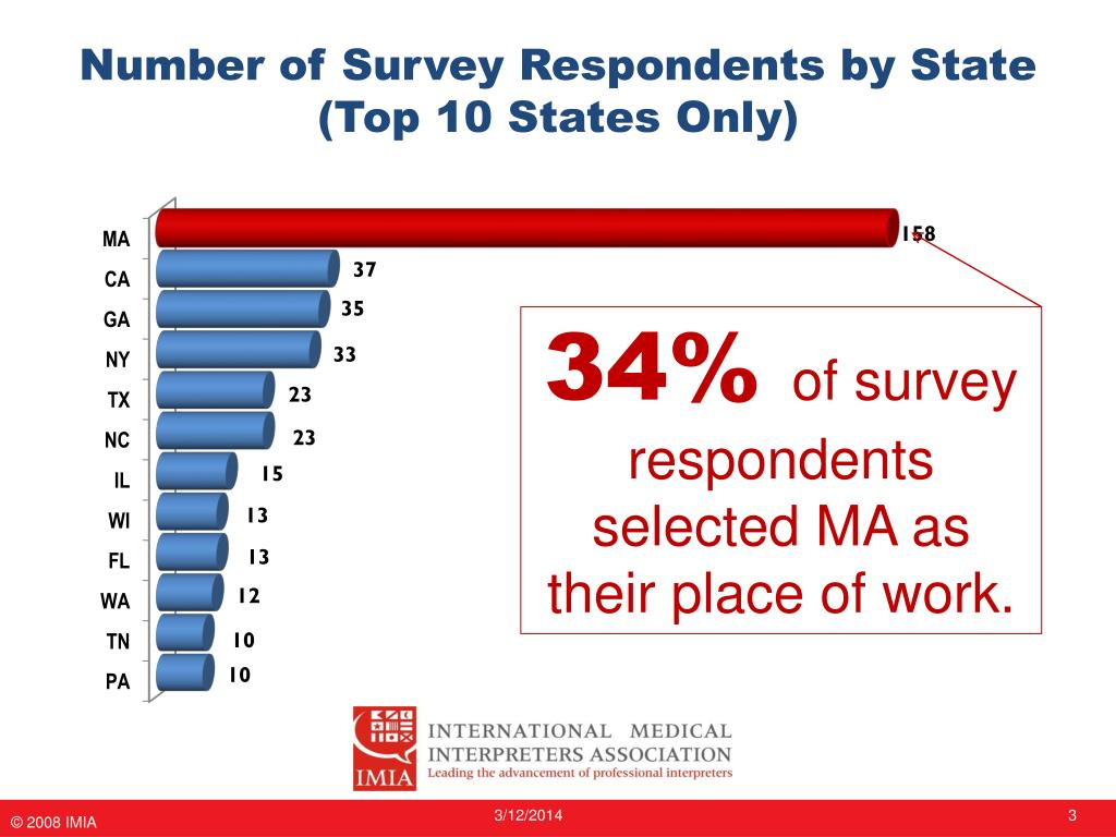 Number of Survey Respondents by State