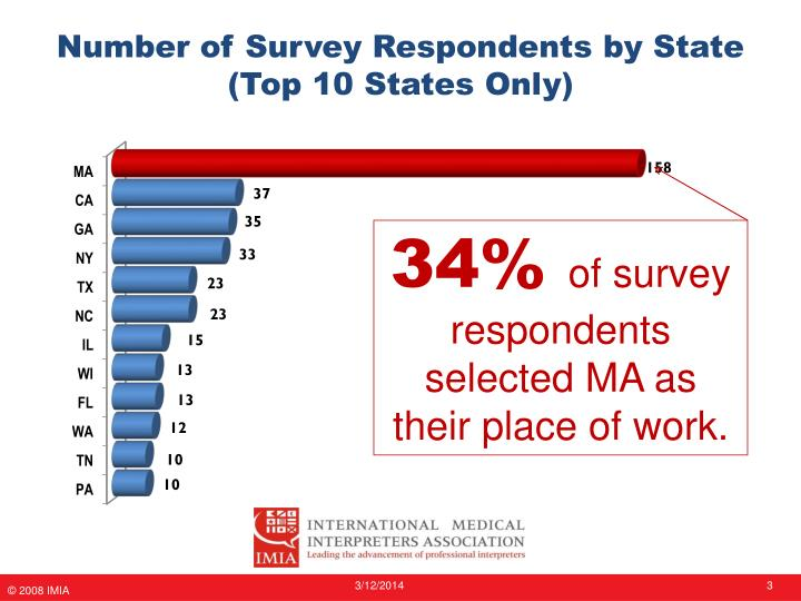 Number of survey respondents by state top 10 states only