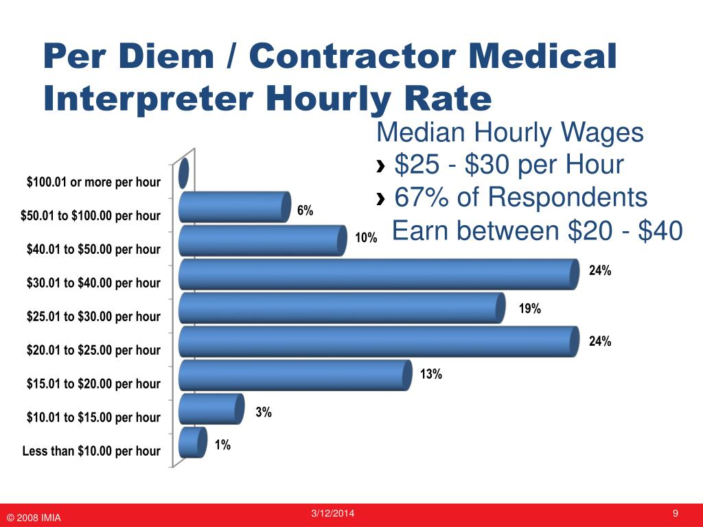 Per Diem / Contractor Medical Interpreter Hourly Rate