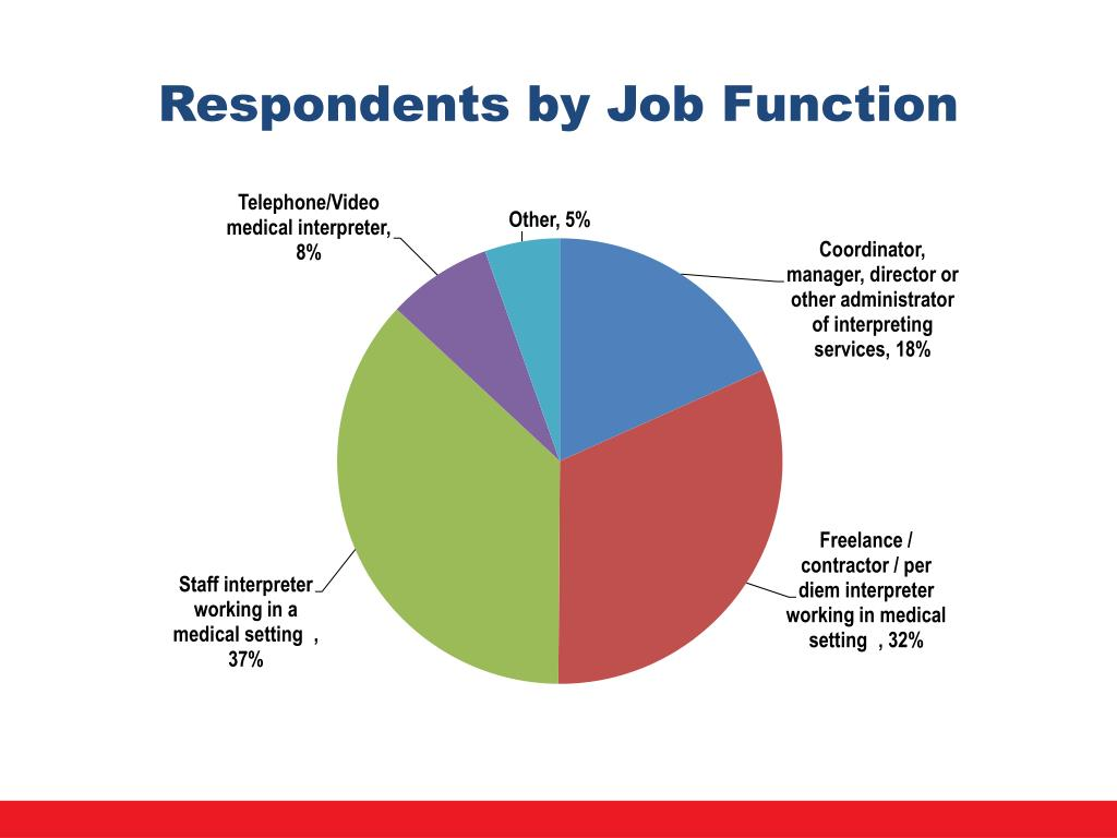 Respondents by Job Function