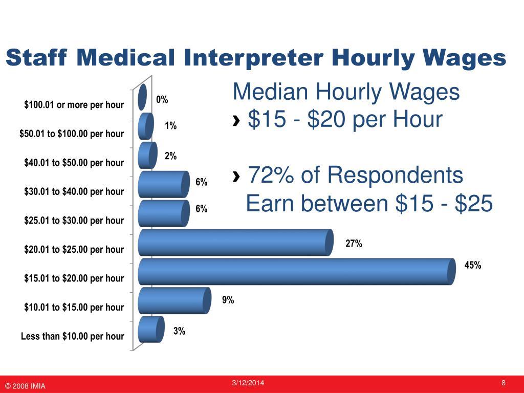 Staff Medical Interpreter Hourly Wages