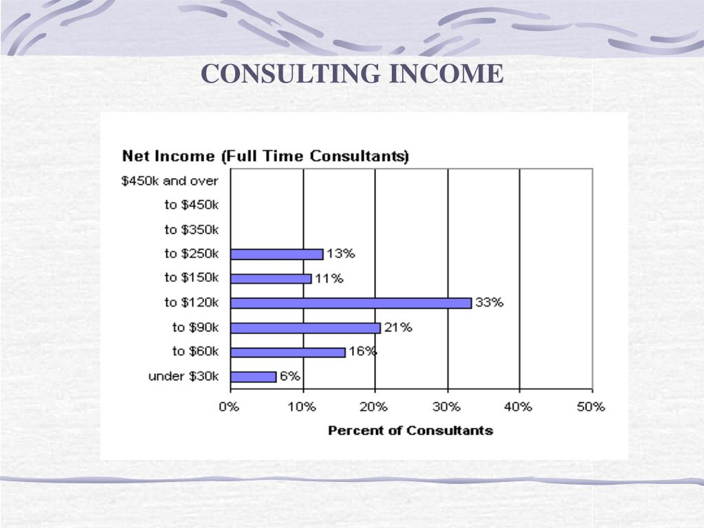 CONSULTING INCOME