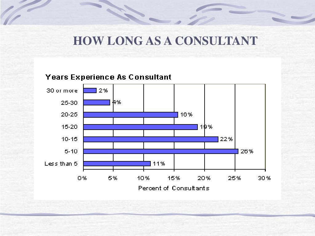 HOW LONG AS A CONSULTANT