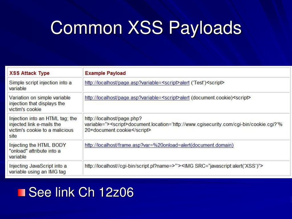 Common XSS Payloads