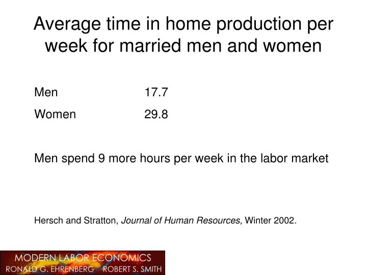 Average time in home production per week for married men and women
