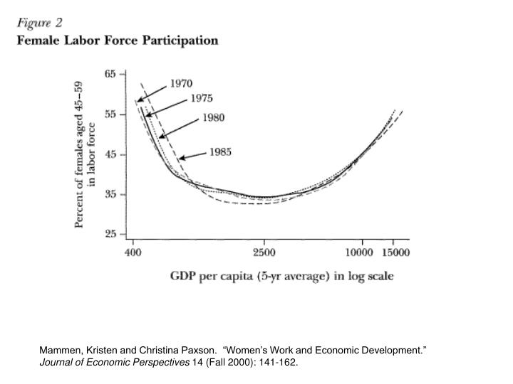 "Mammen, Kristen and Christina Paxson.  ""Women's Work and Economic Development."""