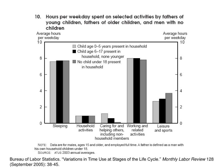 """Bureau of Labor Statistics. """"Variations in Time Use at Stages of the Life Cycle."""""""