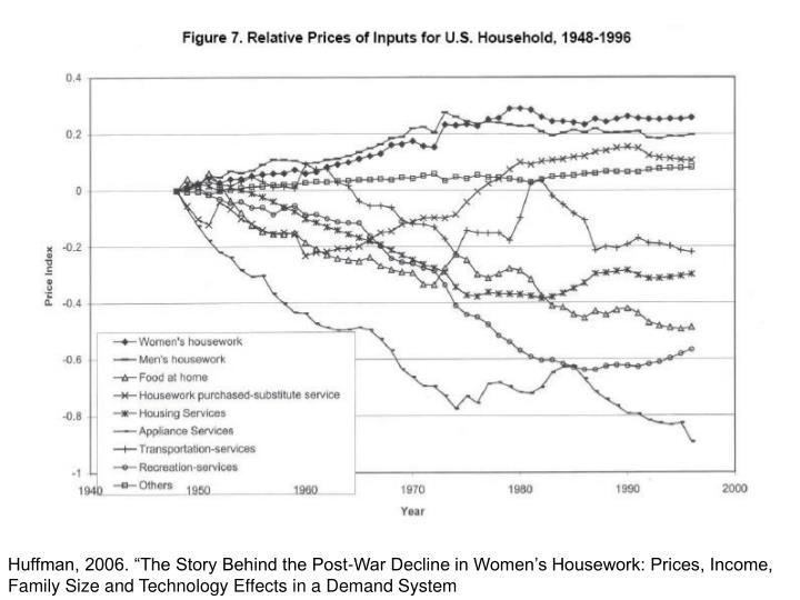 """Huffman, 2006. """"The Story Behind the Post-War Decline in Women's Housework: Prices, Income, Family Size and Technology Effects in a Demand System"""