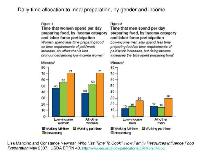 Daily time allocation to meal preparation, by gender and income