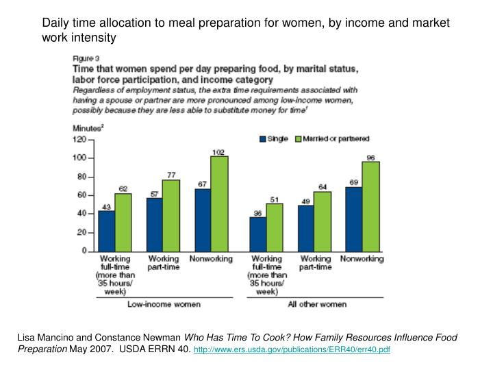 Daily time allocation to meal preparation for women, by income and market work intensity
