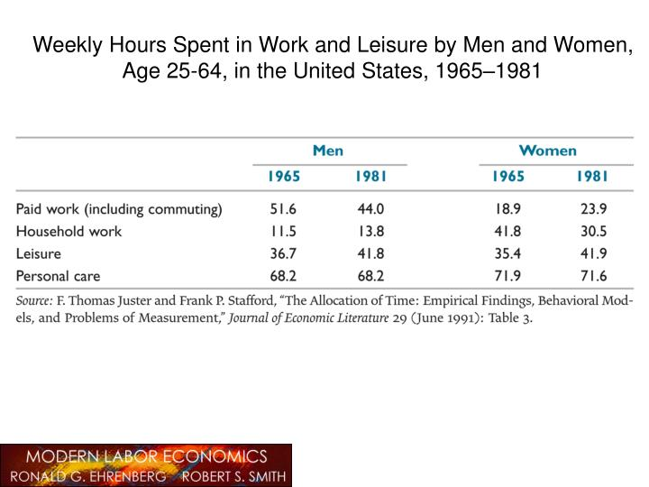 Weekly Hours Spent in Work and Leisure by Men and Women,