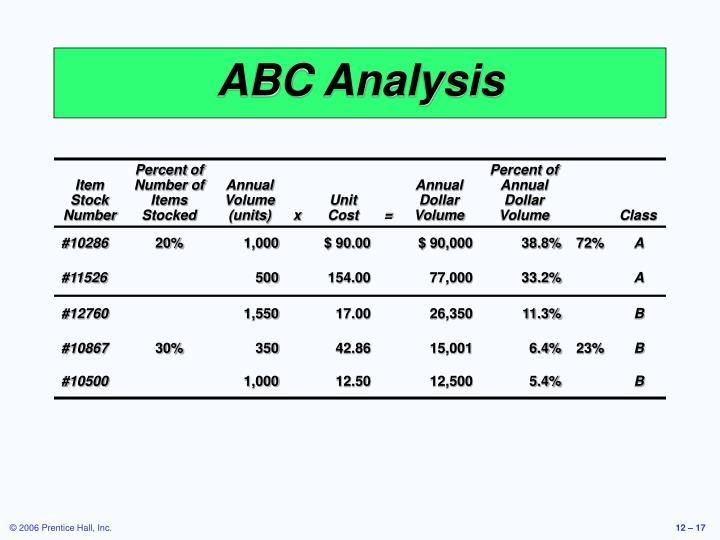 ABC Analysis