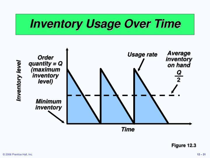 Average inventory on hand