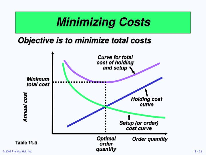 Curve for total cost of holding and setup