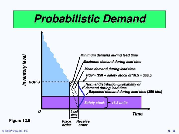 Minimum demand during lead time