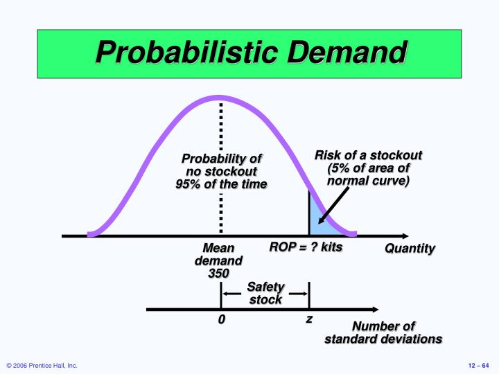 Risk of a stockout (5% of area of normal curve)