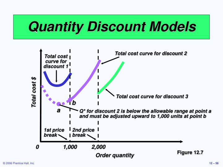 Total cost curve for discount 2