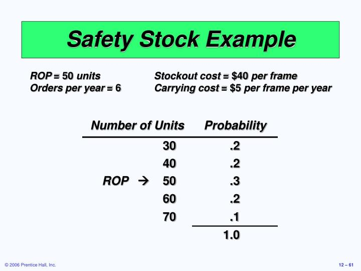 Safety Stock Example