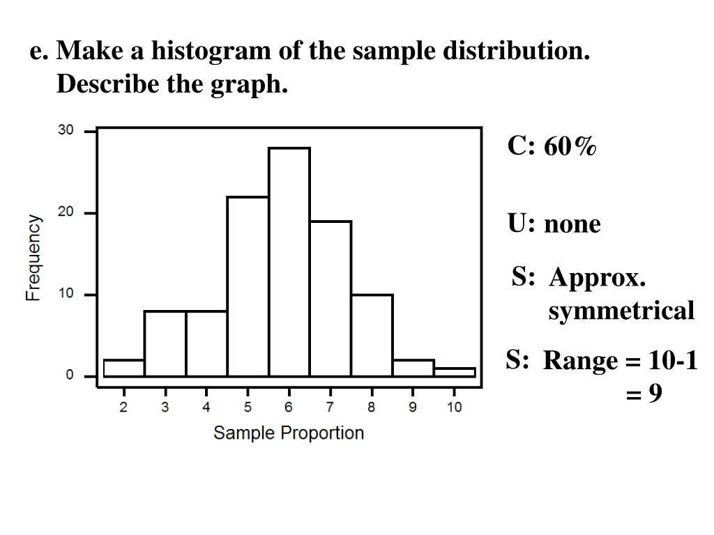 e. Make a histogram of the sample distribution.  Describe the graph.