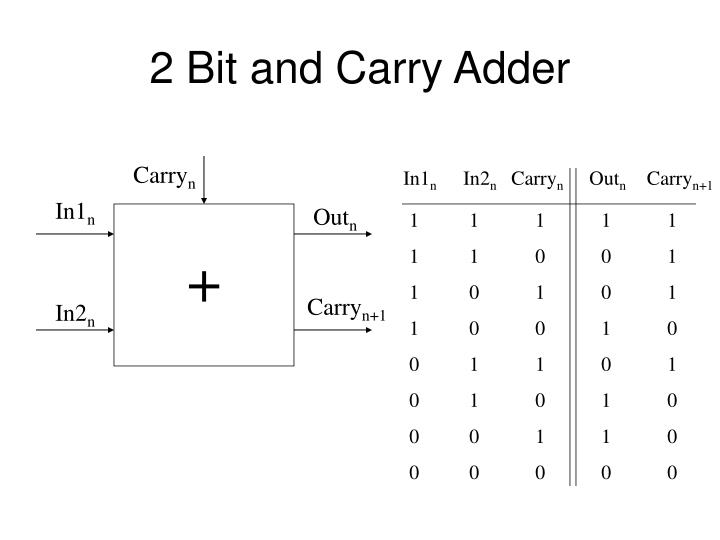 2 Bit and Carry Adder