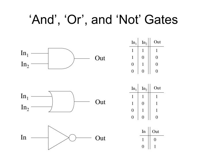 'And', 'Or', and 'Not' Gates