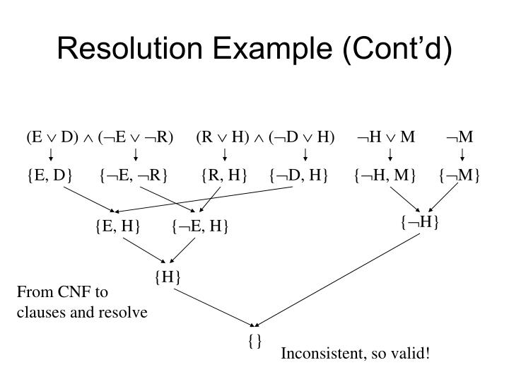 Resolution Example (Cont'd)