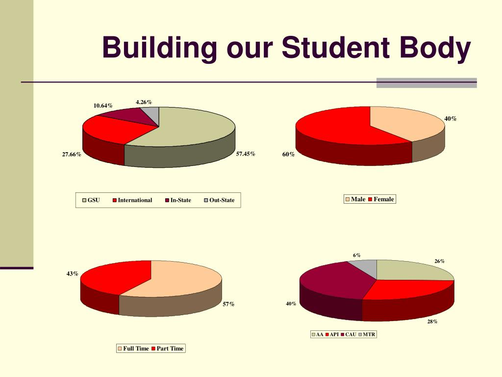 Building our Student Body