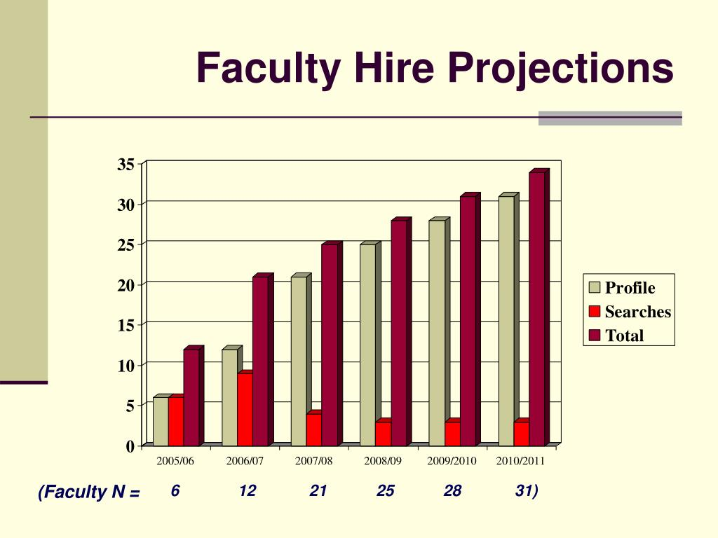 Faculty Hire Projections