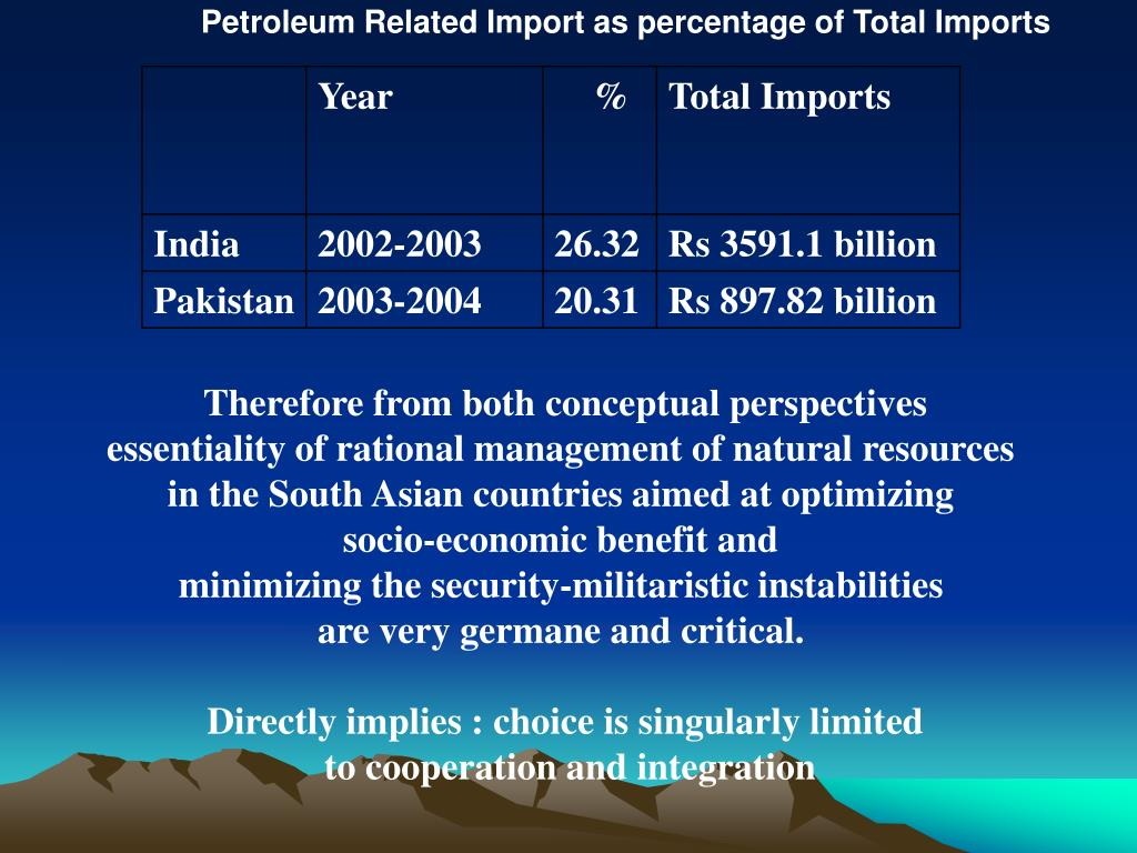 Petroleum Related Import as percentage of Total Imports