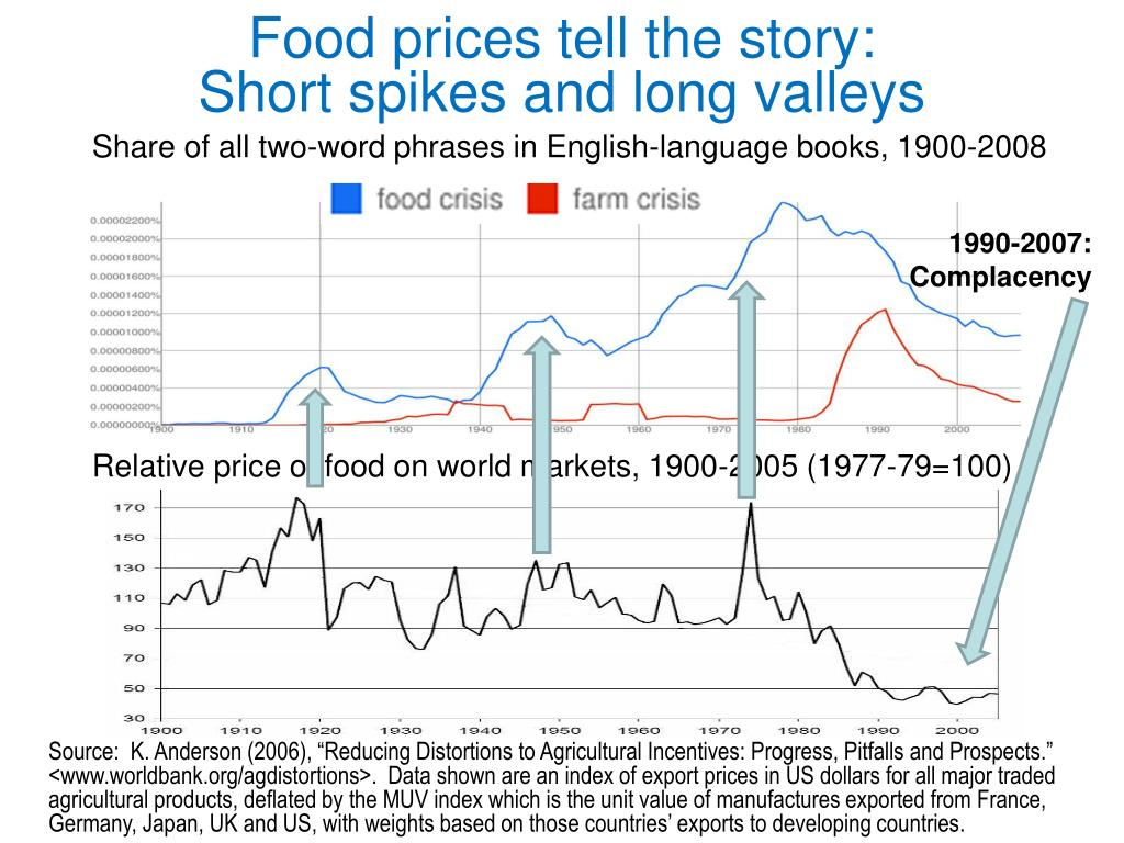 Food prices tell the story: