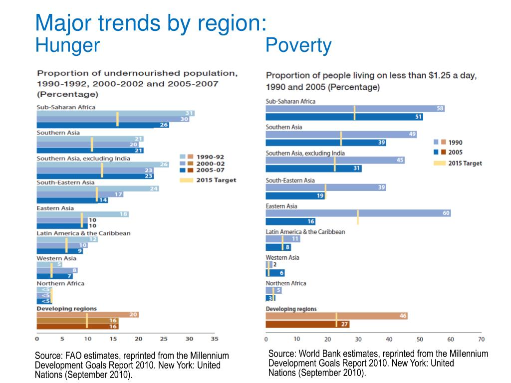 Major trends by region: