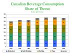 canadian beverage consumption share of throat litres per person