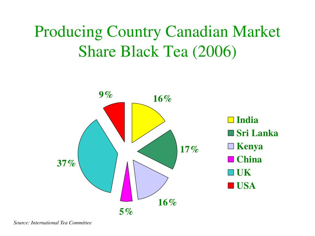Producing Country Canadian Market Share Black Tea (2006)