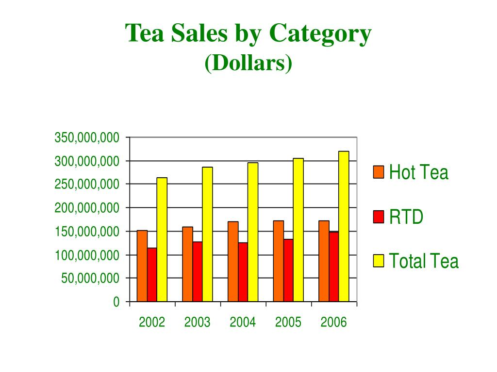 Tea Sales by Category