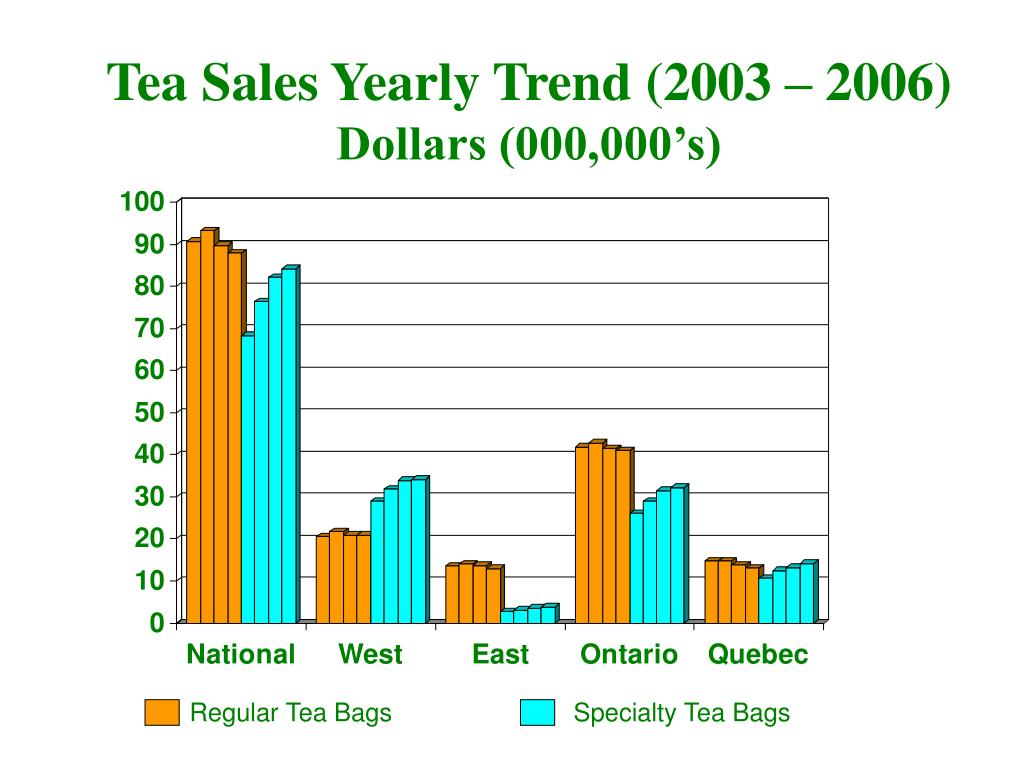 Tea Sales Yearly Trend (2003 – 2006)