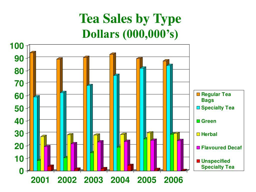 Tea Sales by Type