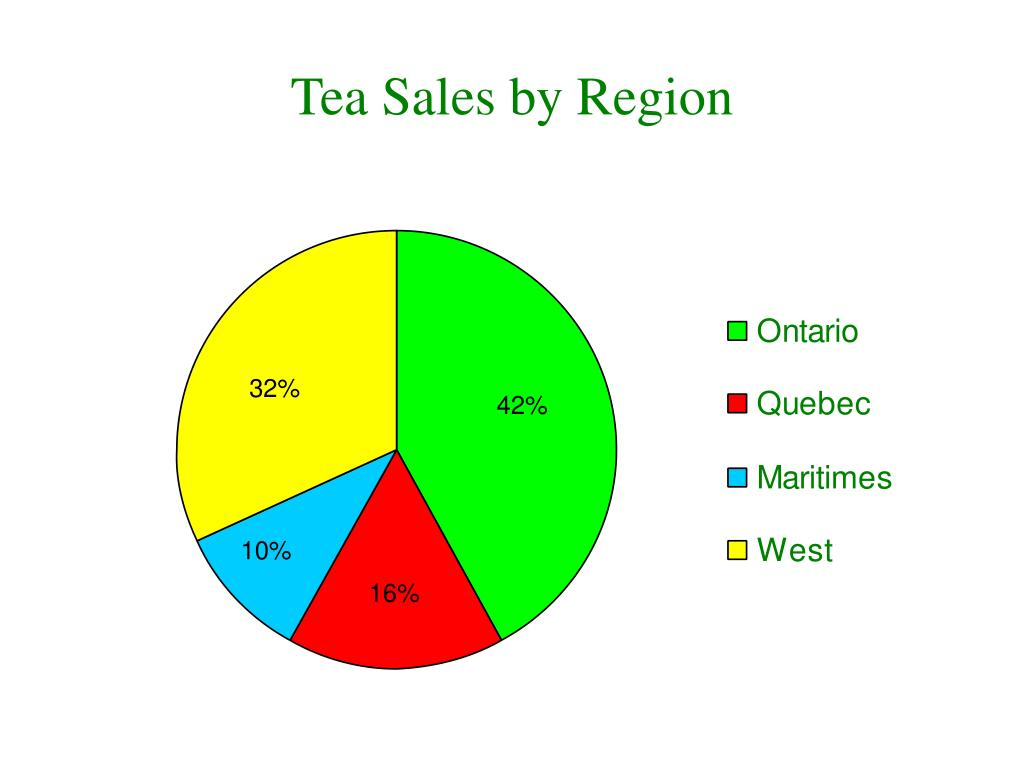 Tea Sales by Region