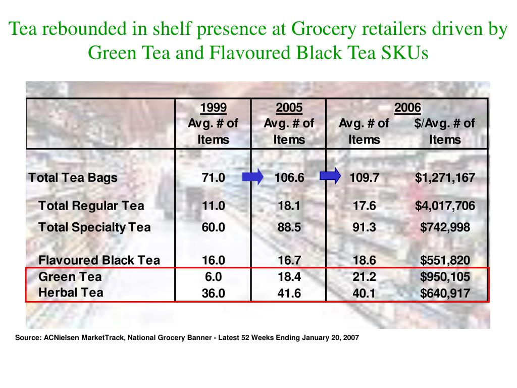 Tea rebounded in shelf presence at Grocery retailers driven by Green Tea and Flavoured Black Tea SKUs