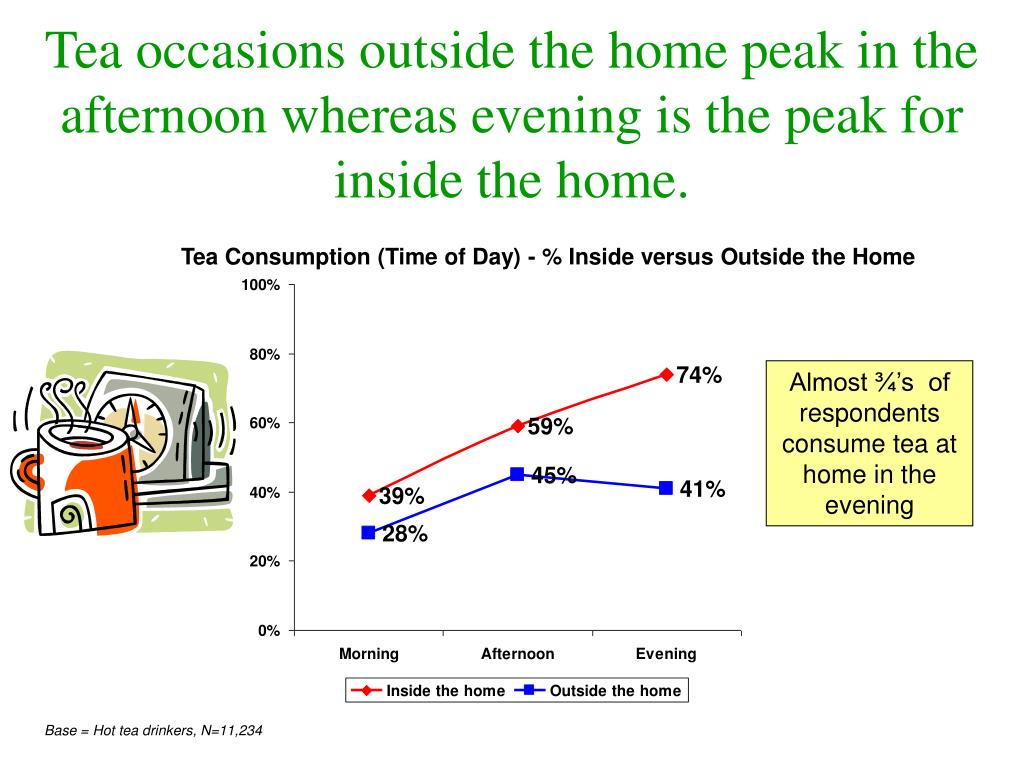 Tea occasions outside the home peak in the afternoon whereas evening is the peak for inside the home.